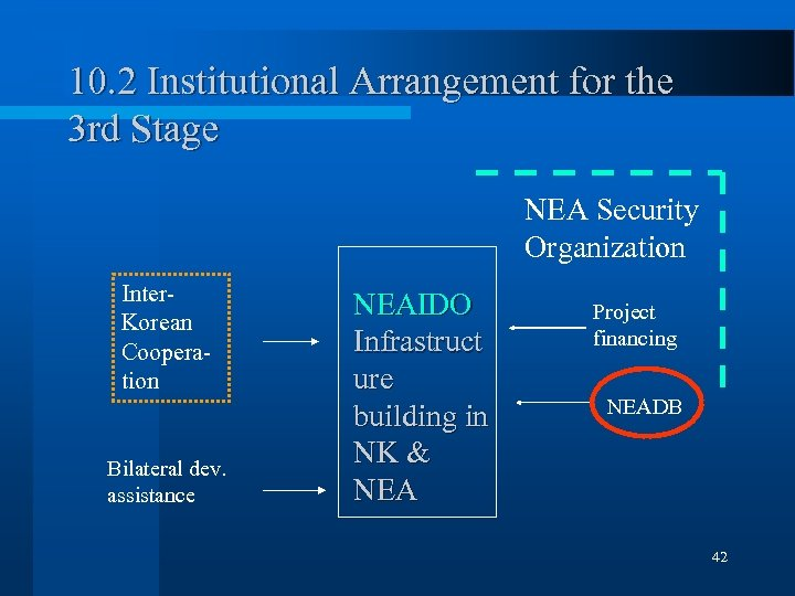 10. 2 Institutional Arrangement for the 3 rd Stage NEA Security Organization Inter. Korean
