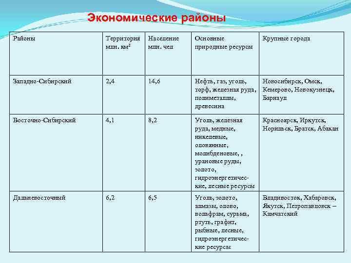 Экономические районы Районы Территория млн. км 2 Население млн. чел Основные природные ресурсы Крупные