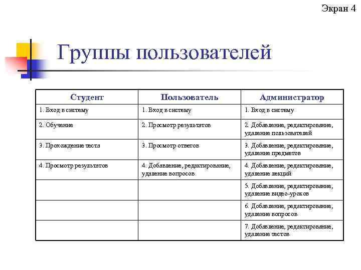 Экран 4 Группы пользователей Студент Пользователь Администратор 1. Вход в систему 2. Обучение 2.