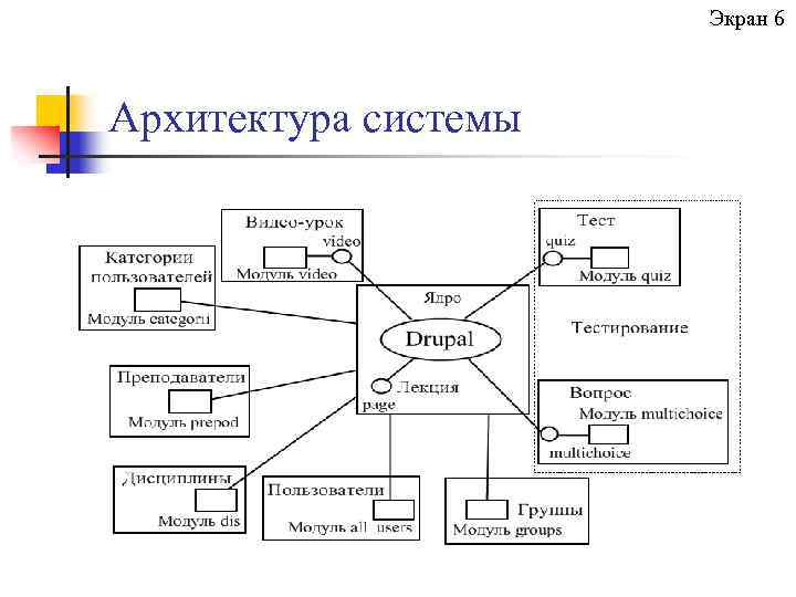 Экран 6 Архитектура системы