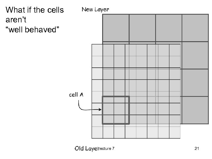 """What if the cells aren't """"well behaved"""" Lecture 7 21"""