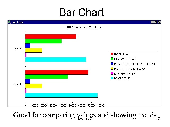 Bar Chart Good for comparing values and showing trends 47 Lecture 7