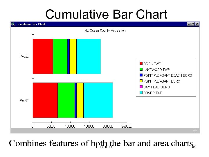 Cumulative Bar Chart Combines features of both the bar and area charts 50 Lecture