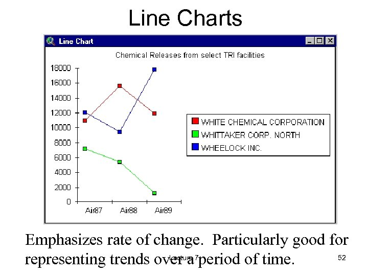 Line Charts Emphasizes rate of change. Particularly good for Lecture 52 representing trends over