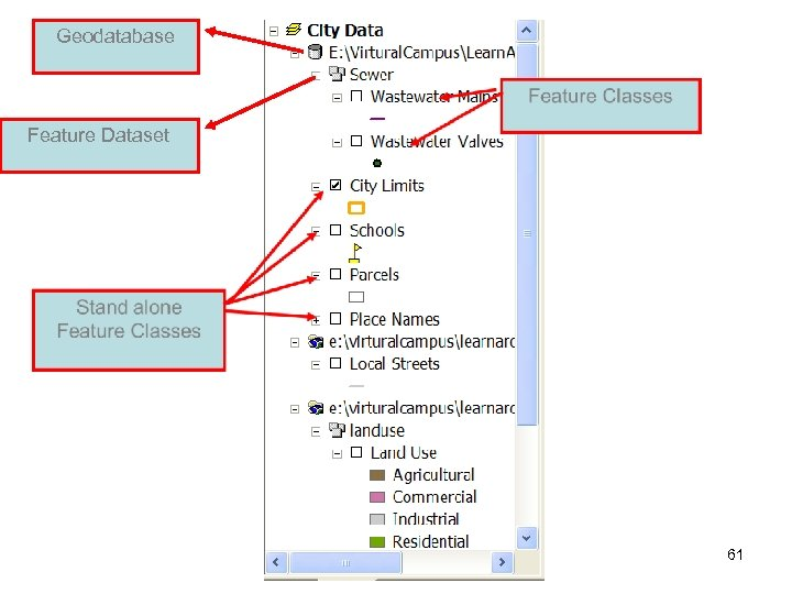 Geodatabase Feature Dataset Lecture 7 61