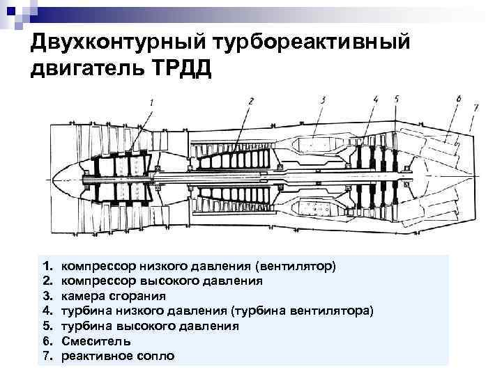 Двухконтурный турбореактивный двигатель ТРДД 1. 2. 3. 4. 5. 6. 7. компрессор низкого давления