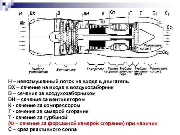Н – невозмущенный поток на входе в двигатель ВХ – сечение на входе в