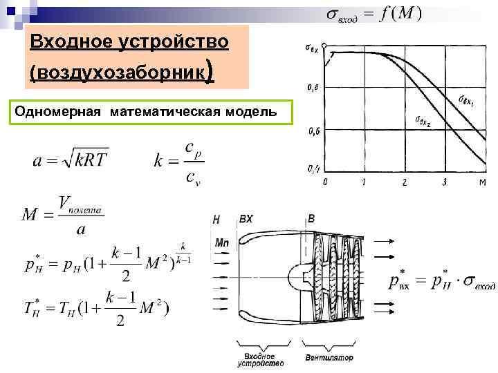 Входное устройство (воздухозаборник) Одномерная математическая модель