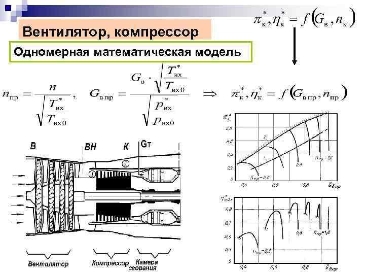 Вентилятор, компрессор Одномерная математическая модель