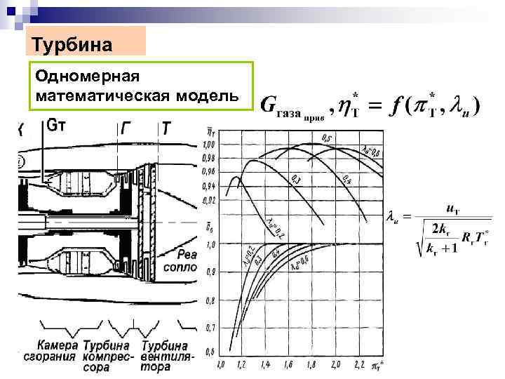 Турбина Одномерная математическая модель