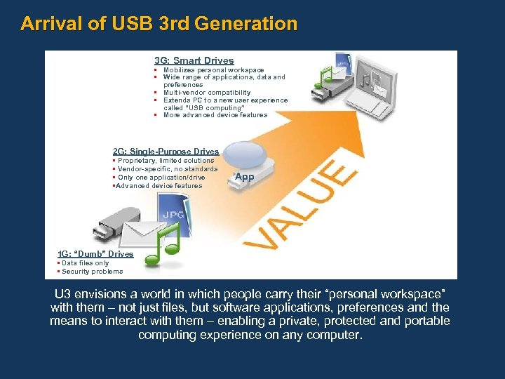 Arrival of USB 3 rd Generation 3 G: Smart Drives • Mobilizes personal workspace