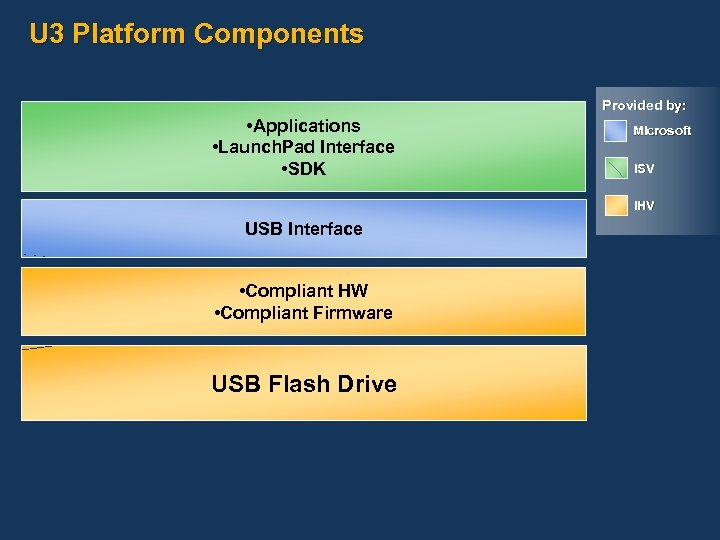 U 3 Platform Components Provided by: • Applications • Launch. Pad Interface • SDK