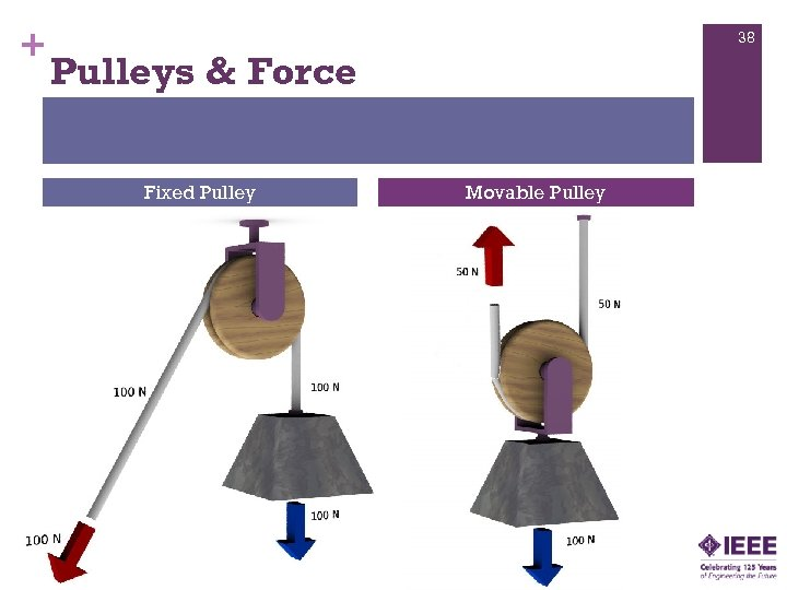+ 38 Pulleys & Force Basics of Pulleys: Two orientations Fixed Pulley Movable Pulley