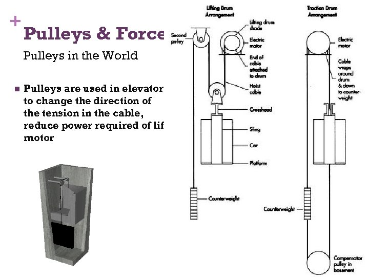 + 44 Pulleys & Force Pulleys in the World n Pulleys are used in