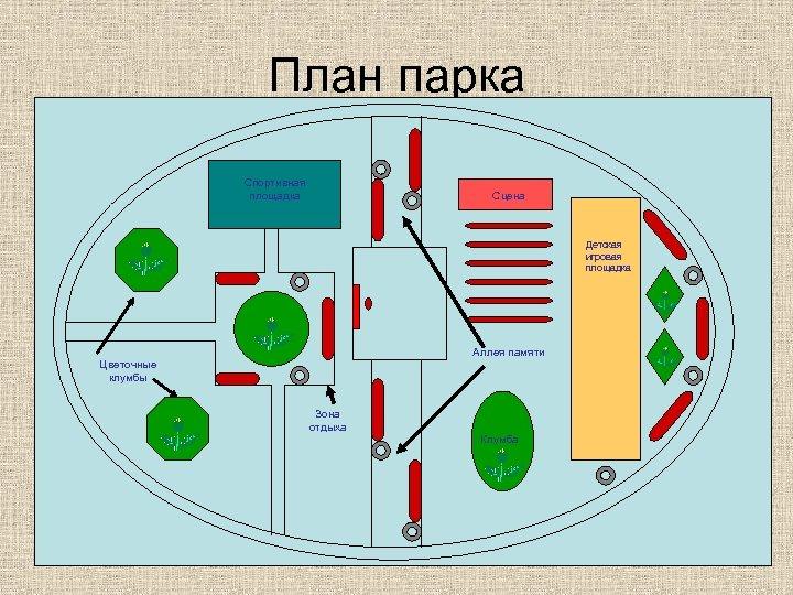 План парка Спортивная площадка Сцена Детская игровая площадка Аллея памяти Цветочные клумбы Зона отдыха