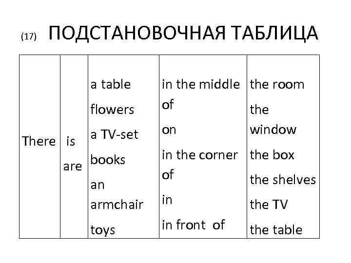 (17) ПОДСТАНОВОЧНАЯ ТАБЛИЦА a table flowers There is a TV-set are books an armchair