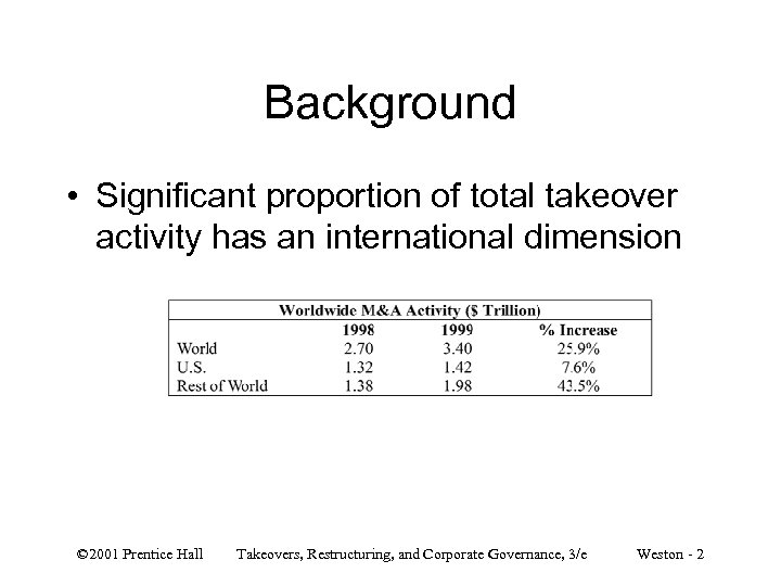 Background • Significant proportion of total takeover activity has an international dimension © 2001
