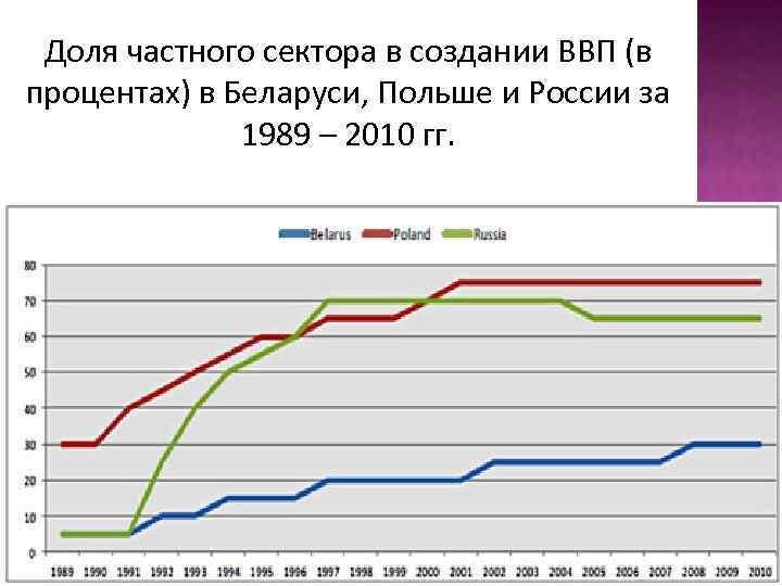 Доля частного сектора в создании ВВП (в процентах) в Беларуси, Польше и России за