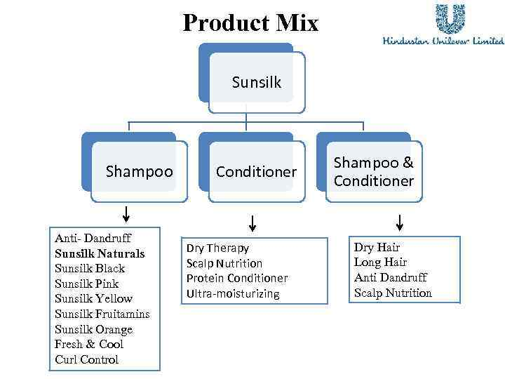 marketing mix of dove shampoo