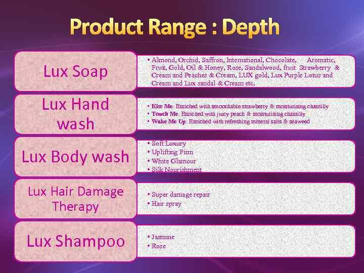 Brand-Product Portfolio Mix About HUL 1931 -Hindustan