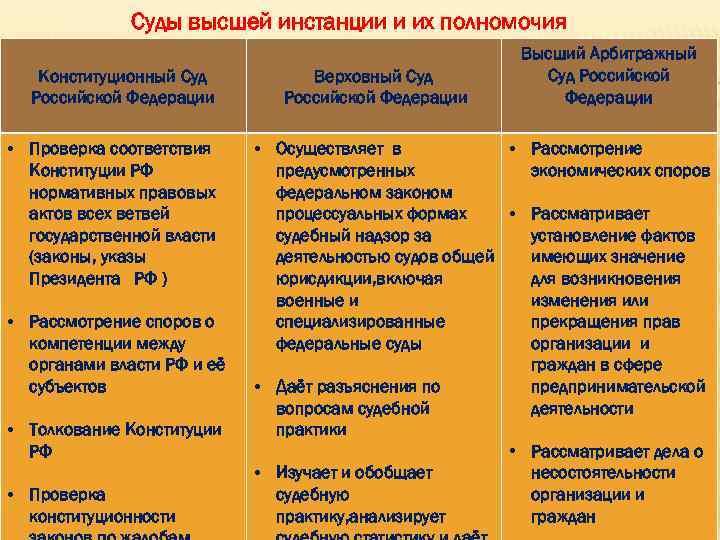 шпаргалка особенности правового статуса судей конституционного суда рф