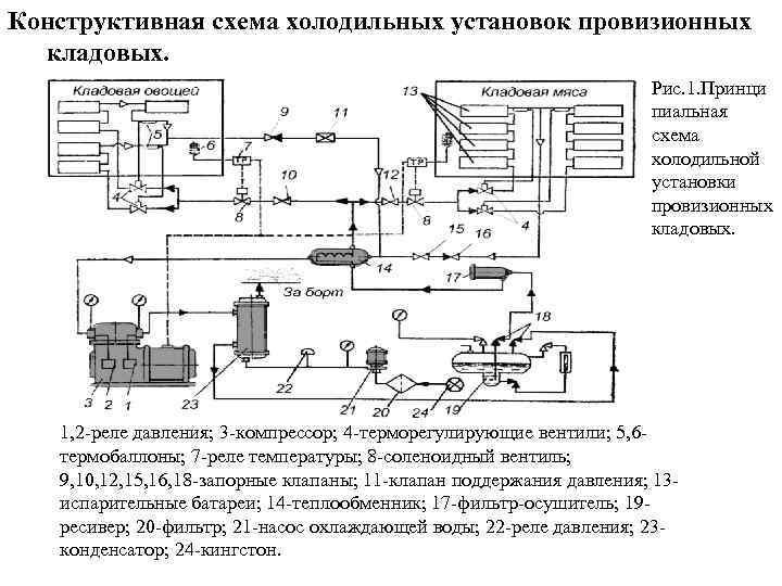 Гидравлическая схема холодильной машины