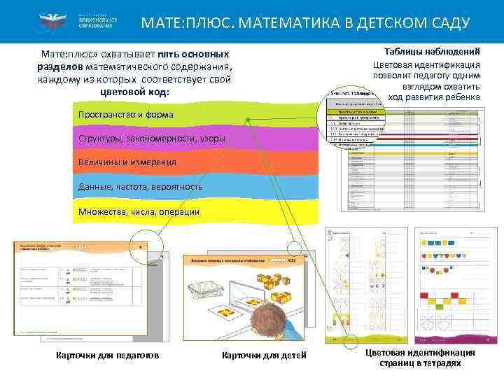МАТЕ: ПЛЮС. МАТЕМАТИКА В ДЕТСКОМ САДУ Мате: плюс» охватывает пять основных разделов математического содержания,