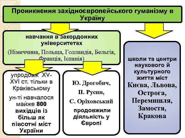 Проникнення західноєвропейського гуманізму в Україну навчання в закордонних університетах (Німеччина, Польща, Голландія, Бельгія, Франція,