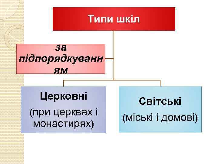 Типи шкіл за підпорядкуванн ям Церковні (при церквах і монастирях) Світські (міські і домові)