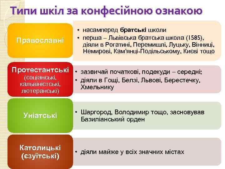 Типи шкіл за конфесійною ознакою Православні • насамперед братські школи • перша – Львівська