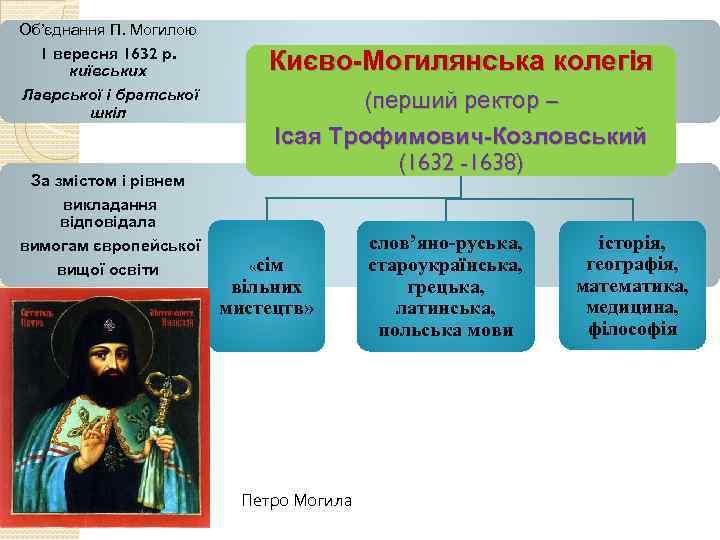 Об'єднання П. Могилою 1 вересня 1632 р. київських Лаврської і братської шкіл За змістом