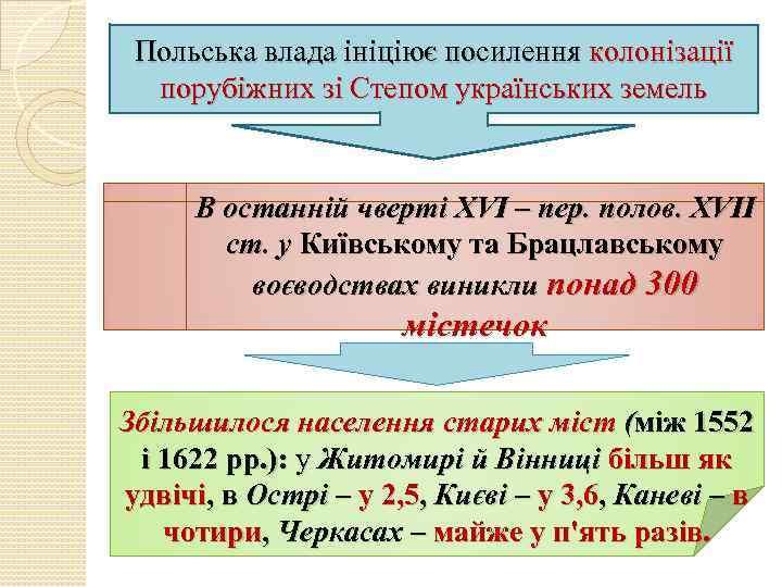 Польська влада ініціює посилення колонізації порубіжних зі Степом українських земель В останній чверті XVI