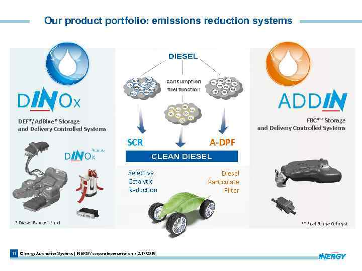 Our product portfolio: emissions reduction systems FBC** Storage and Delivery Controlled Systems DEF*/Ad. Blue®