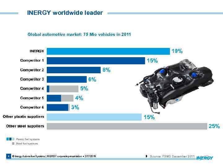 INERGY worldwide leader Global automotive market: 75 Mio vehicles in 2011 19% 15% 8%