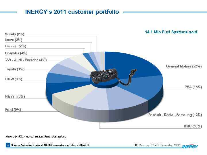 INERGY's 2011 customer portfolio Suzuki (2%) 14. 1 Mio Fuel Systems sold Isuzu (2%)