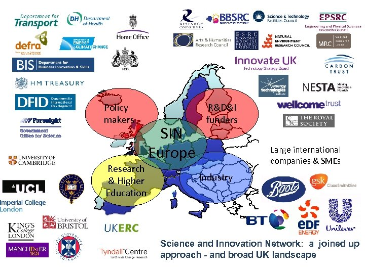 Policy makers SIN Europe Research & Higher Education R&D&I funders Large international companies &