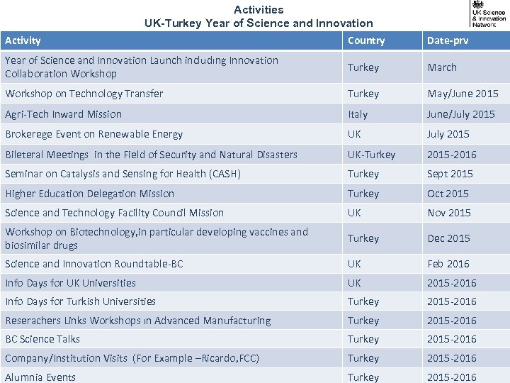 Activities UK-Turkey Year of Science and Innovation Activity Country Date-prv Year of Science and