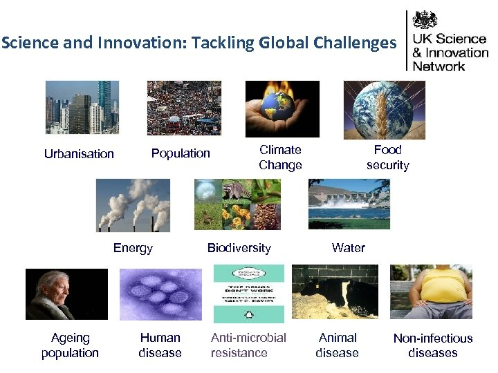 Science and Innovation: Tackling Global Challenges Urbanisation Population Energy Ageing population Human disease Climate