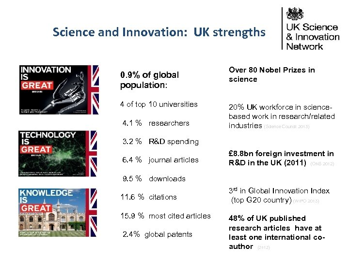 Science and Innovation: UK strengths 0. 9% of global population: 4 of top