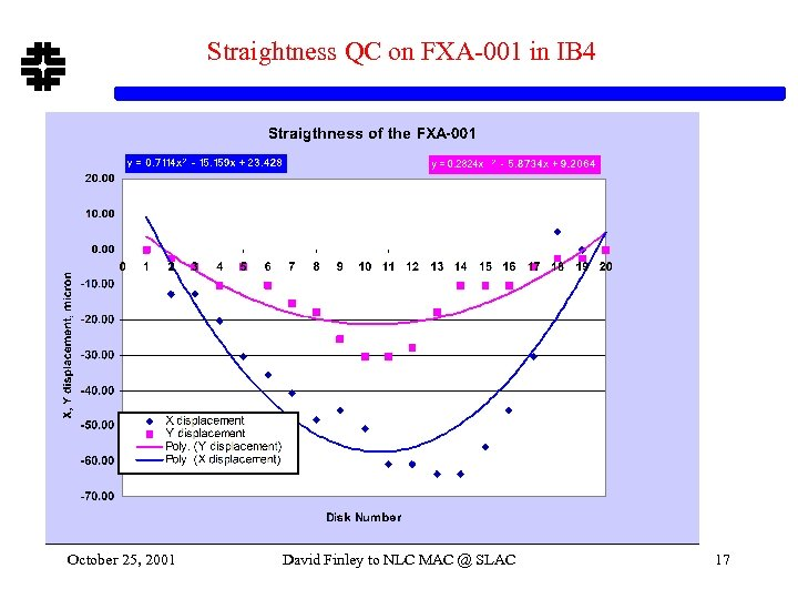 Straightness QC on FXA-001 in IB 4 October 25, 2001 David Finley to NLC