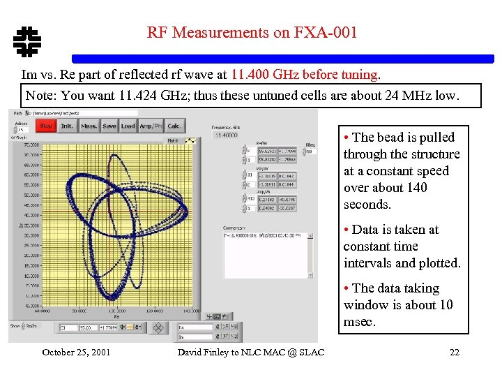 RF Measurements on FXA-001 Im vs. Re part of reflected rf wave at 11.