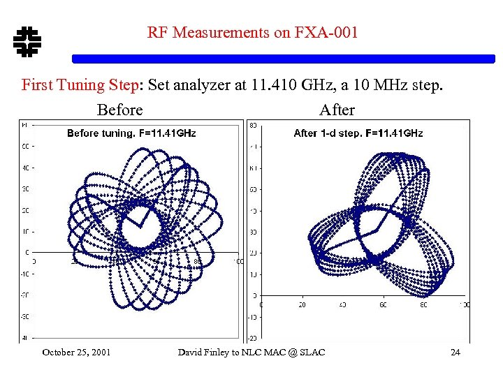 RF Measurements on FXA-001 First Tuning Step: Set analyzer at 11. 410 GHz, a