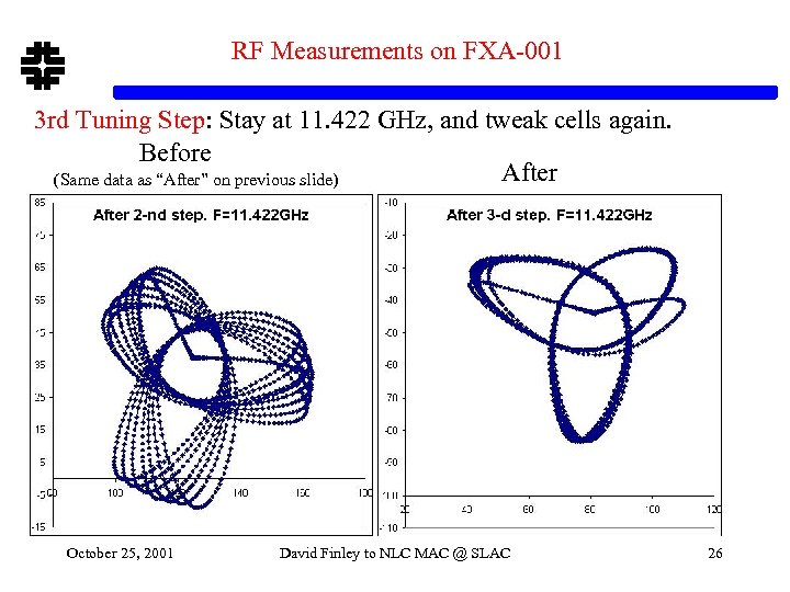 RF Measurements on FXA-001 3 rd Tuning Step: Stay at 11. 422 GHz, and