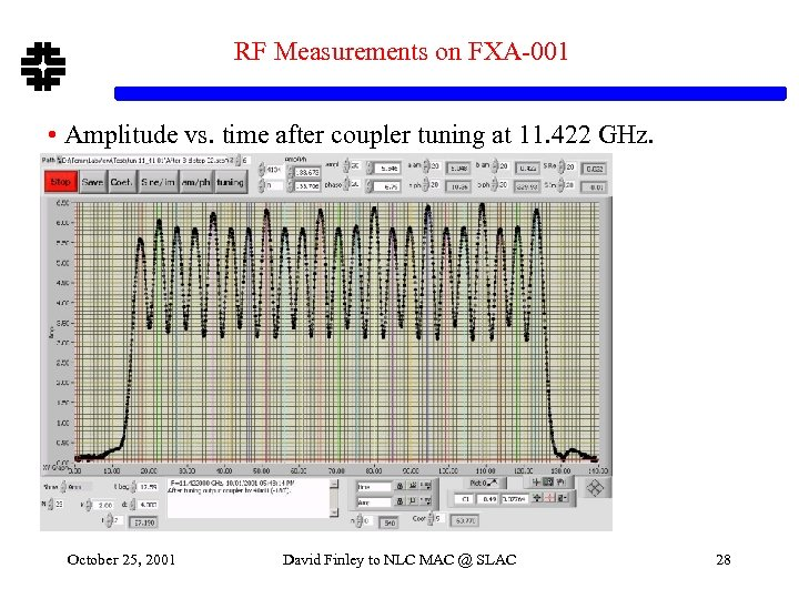 RF Measurements on FXA-001 • Amplitude vs. time after coupler tuning at 11. 422