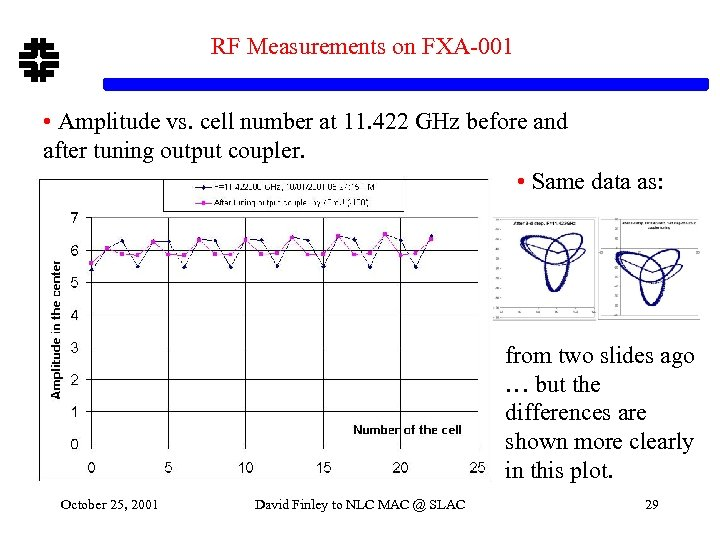 RF Measurements on FXA-001 • Amplitude vs. cell number at 11. 422 GHz before