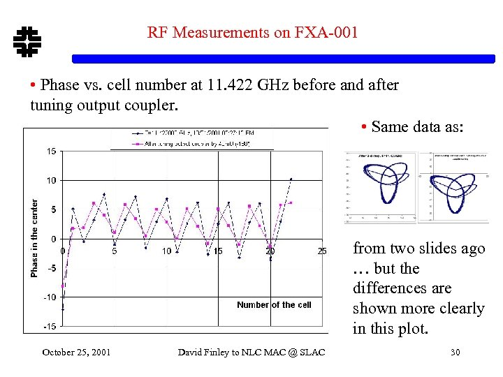 RF Measurements on FXA-001 • Phase vs. cell number at 11. 422 GHz before