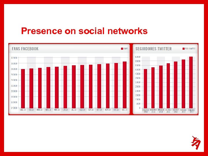 Presence on social networks