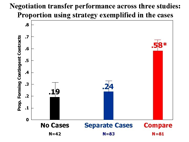 Negotiation transfer performance across three studies: Proportion using strategy exemplified in the cases Prop.