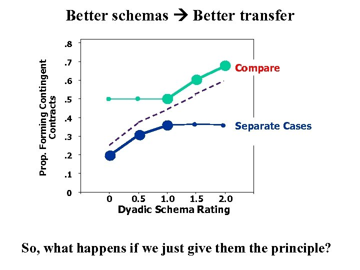Better schemas Better transfer Prop. Forming Contingent Contracts . 8. 7 Compare . 6.