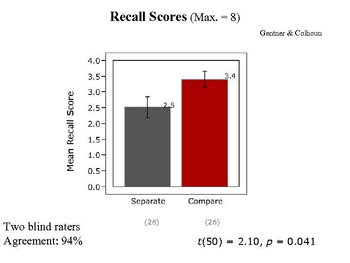 Recall Scores (Max. = 8) Gentner & Colhoun Mean Recall Score 3. 4 Two